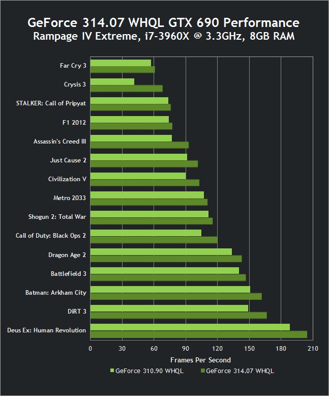 การอัปเดตไดรเวอร์การ์ดกราฟิกช่วยเพิ่มประสิทธิภาพในเกมอย่างเห็นได้ชัดดังกราฟที่ NVIDIA เปรียบเทียบให้ดู