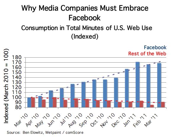 รายงานจาก comScore แสดงให้เห็นว่าผู้ใช้อินเตอร์เน็ตในสหรัฐอเมริกาใช้เวลาอยู่บน facebook นานกว่าเว็บอื่นที่เหลือ