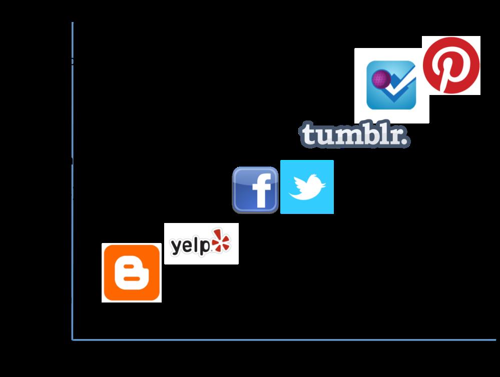 กราฟแสดงการเปลี่ยนแปลงเนื้อหาของสังคมออนไลน์จากบล็อกสู่การปักหมุด