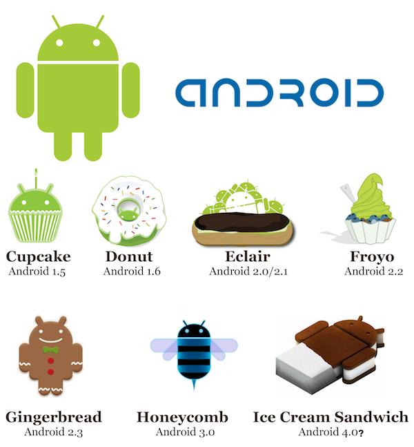 ปัจจุบัน Android มีอยู่ด้วยกันหลายเวอร์ชันบนหลายอุปกรณ์ ทำให้อาจเป็นอุปสรรคต่อการพัฒนา