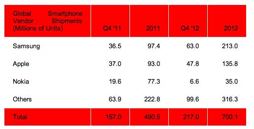 ข้อมูลจาก Strategy Analytics ที่แสดงให้เห็นว่ายอดจัดส่งสมาร์ทโฟนทั่วโลกของ ค.ศ. 2012 เพิ่มขึ้นไปเป็น 700 ล้านเครื่อง
