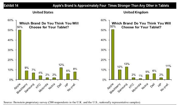 ผลสำรวจจาก Bernstein Research เมื่อเร็วๆ นี้ที่พบว่าผู้บริโภคมีความต้องการ iPad สูงมากกว่าแท็บเล็ตตัวอื่น