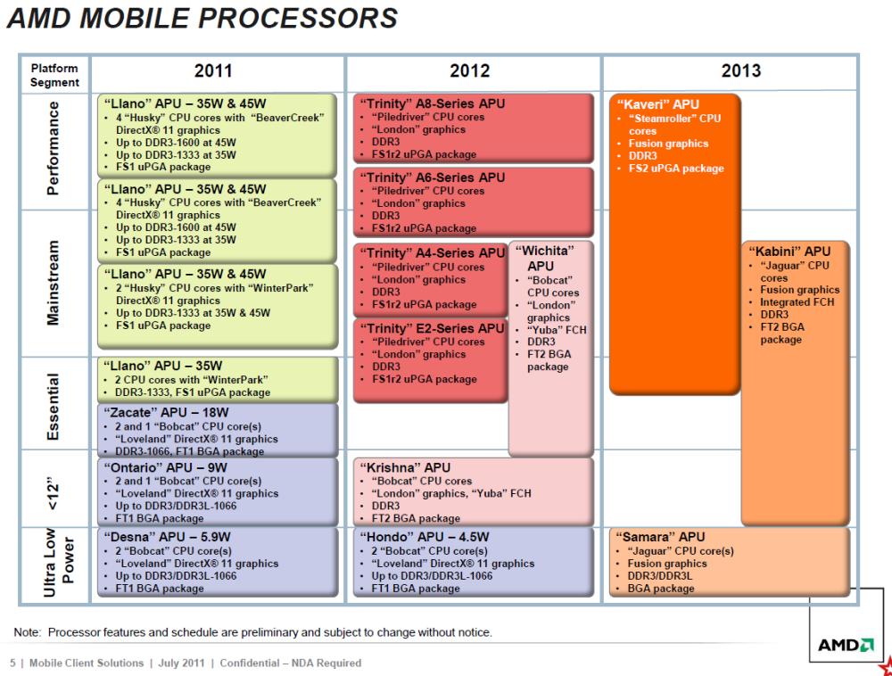 แผนการวางจำหน่ายโปรเซสเซอร์ของ AMD ตั้งแต่ปีหน้าถึงปี 2013