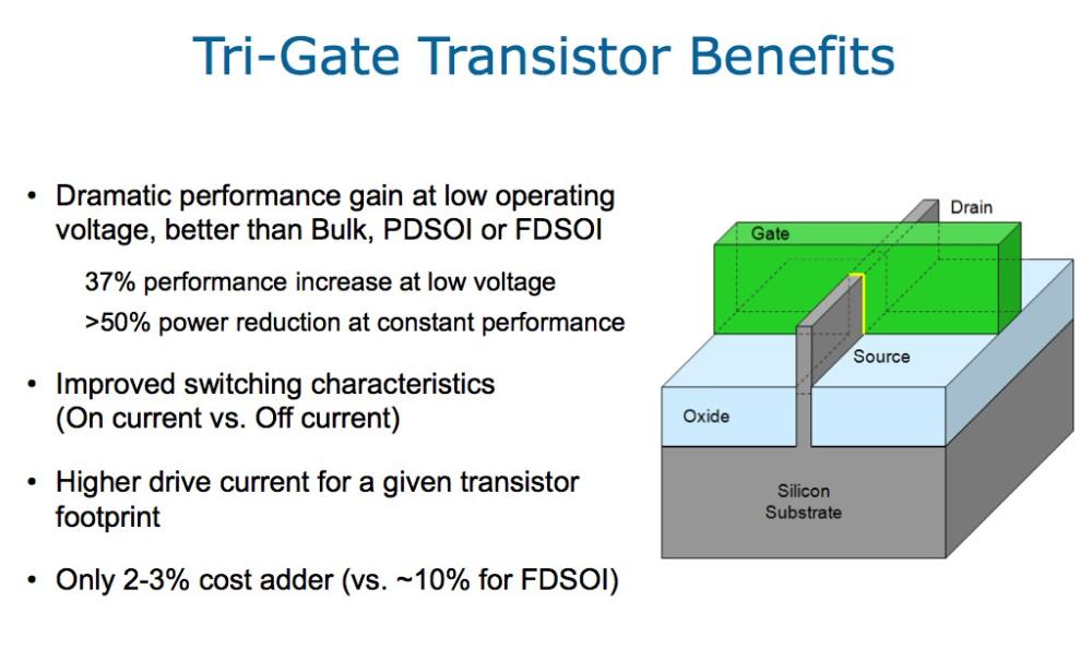 สไลด์จาก Intel ที่สรุปข้อดีของเทคโนโลยีทรานซิสเตอร์ 3D (Tri-Gate)