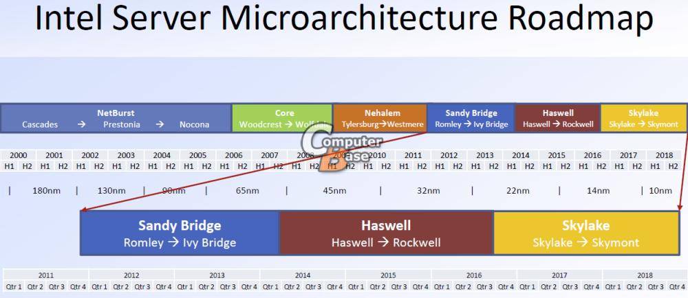 แผนงานล่าสุดของซีพียูจาก Intel ที่รั่วออกมาเมื่อเร็วๆ นี้ จะเห็นได้ว่า Intel วางแผนงานยาวไปจนถึงปี 2018 เลย