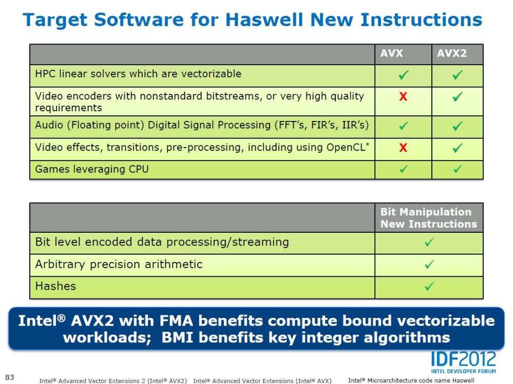 จากภาพจะเห็นได้ว่าซอฟแวร์ที่ได้รับประโยชน์จากชุดคำสั่งใหม่ AVX2 คือประเภทตัดต่อวิดีโอ