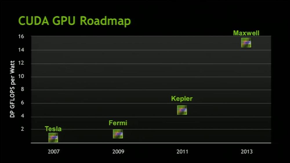 แผนการวางจำหน่ายชิพของ NVIDIA