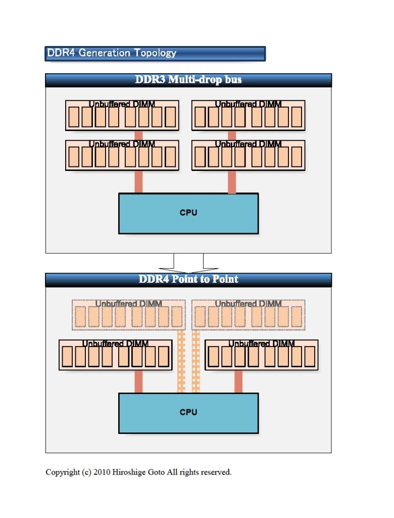 แผนภาพแสดงเทคนิค point to point topology ของแรม DDR4