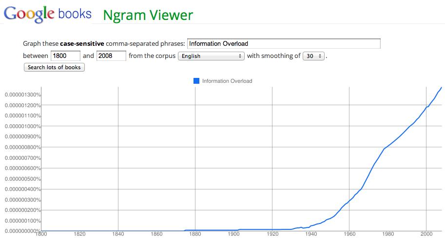 กราฟจาก Ngram Viewer ของ Google books แสดงให้เห็นคำว่า Information Overload ปรากฎบนสิ่งพิมพ์เพิ่มขึ้นเป็นอย่างมากนับตั้งแต่สงครามโลกที่สองเป็นต้นมา สะท้อนให้เห็นว่าเมื่อเทคโนโลยีได้รับการพัฒนามากขึ้น สื่อกลางก็สามารถกระจายข้อมูลได้รวดเร็วตามไปด้วย