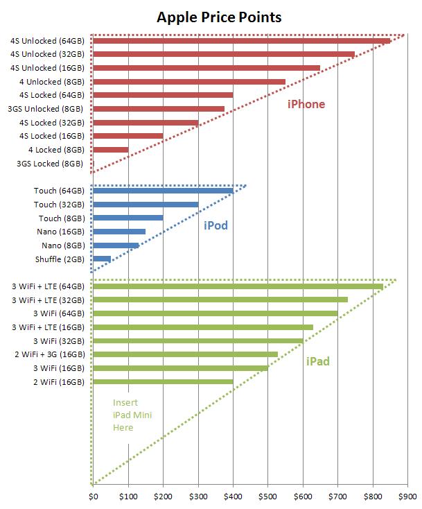 กราฟแสดงช่วงระดับราคาของอุปกรณ์พกพา Apple จากบล็อก iamconcise.com สามารถเติม iPad Mini ลงไปในช่วงราคาระดับล่างที่ยังว่างอยู่