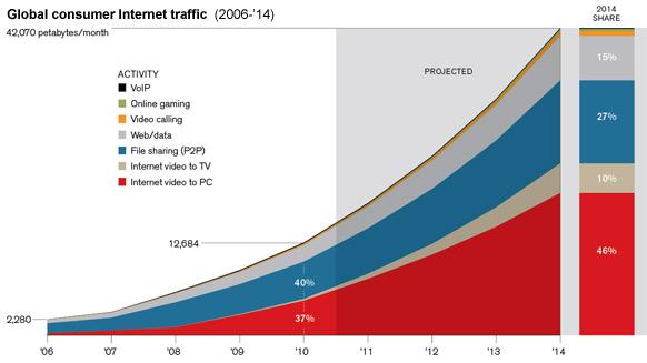 ภาพที่ 1 แสดงให้เห็นถึงสัดส่วนการใช้งานอินเตอร์เน็ตจำแนกตามประเภทการใช้งานที่จัดทำขึ้นโดย Cisco จะเห็นได้ว่าในอนาคตอีกสี่ปีข้างหน้านั้นการรับชมวิดีโอออนไลน์จะสัดส่วนที่มากกว่าเพื่อน ซึ่งพอถึงเวลานั้นจริงอาจมากกว่าที่คาด เพราะ HTML5 ทำให้การรับชมวิดีโอออนไลน์บนหน้าเว็บเร็วขึ้นกว่าเดิม