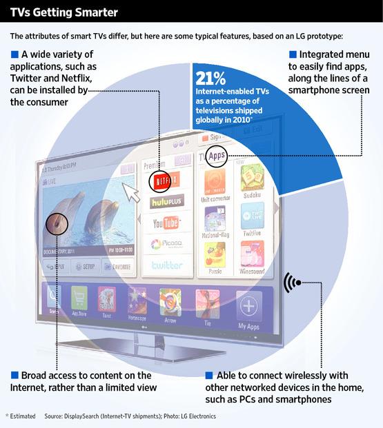 ความหมายของ Smart TV โดยภาพรวม จะเห็นได้ว่าหลักๆ คือโทรทัศน์ที่สามารถเชื่อมต่ออินเตอร์เน็ตได้ รวมทั้งการเชื่อต่อเข้ากับอุปกรณ์ตัวอื่นผ่านทางเครือข่ายไร้สายตามบ้าน