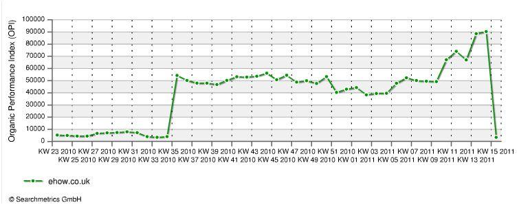 กราฟแสดงให้เห็นปริมาณแทรฟฟิคที่ลดลงของเว็บคอนเท้นต์ฟาร์มอย่าง ehow หลังจากที่ Google ปรับอัลกอริธึมการค้นหาใหม่