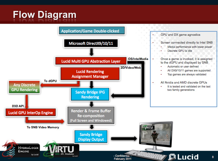 ไดอะแกรมแสดงการทำงานของ Virtu