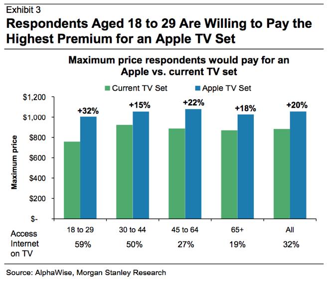 ข้อมูลจาก AlphaWise และ Morgan Stanley ที่ระบุว่าผู้บริโภคส่วนใหญ่ยอมจ่ายเงินเพิ่มเพื่อเป็นเจ้าของเครื่องรับโทรทัศน์จาก Apple