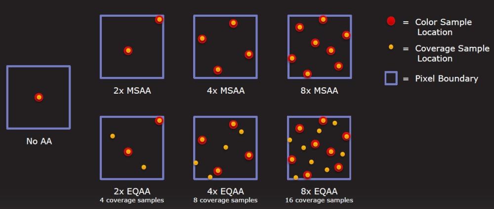 ภาพนี้แสดงให้เห็นวิธีการเก็บข้อมูลสีแบบสุ่มโดยรอบด้วยวิธีการ Coverage Sampling