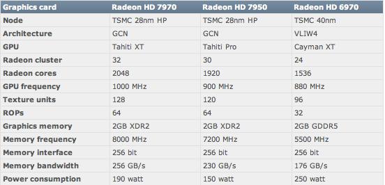 ตาราง 2 แสดงให้เห็นข้อมูล Radeon HD79xx ที่คาดว่าจะใช้สถาปัตยกรรมใหม่ และใช้แรม XDR2 จาก Rambus ส่งผลให้ประสิทธิภาพเพิ่มขึ้นอย่างมาก