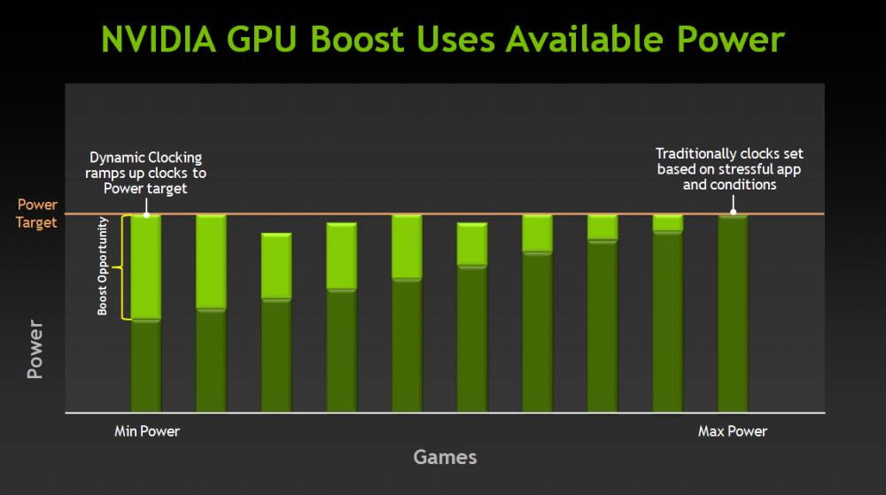 ภาพแสดงการทำงานของ GPU Boost ที่จะโอเวอร์คล็อกความเร็วโดยอันตโนมัติหากว่าตัวการ์ดยังกินไฟไม่ถึงที่กำหนด