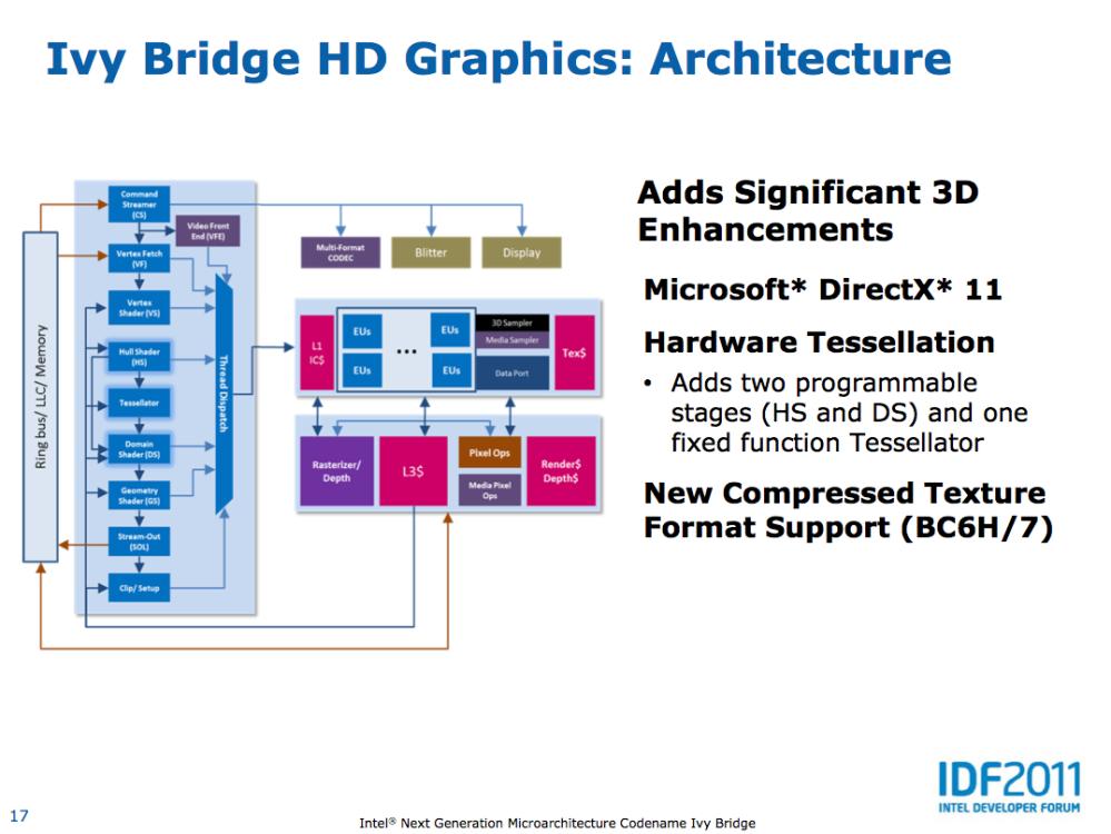 โครงสร้างภายในของ Intel HD Graphics รุ่นสาม