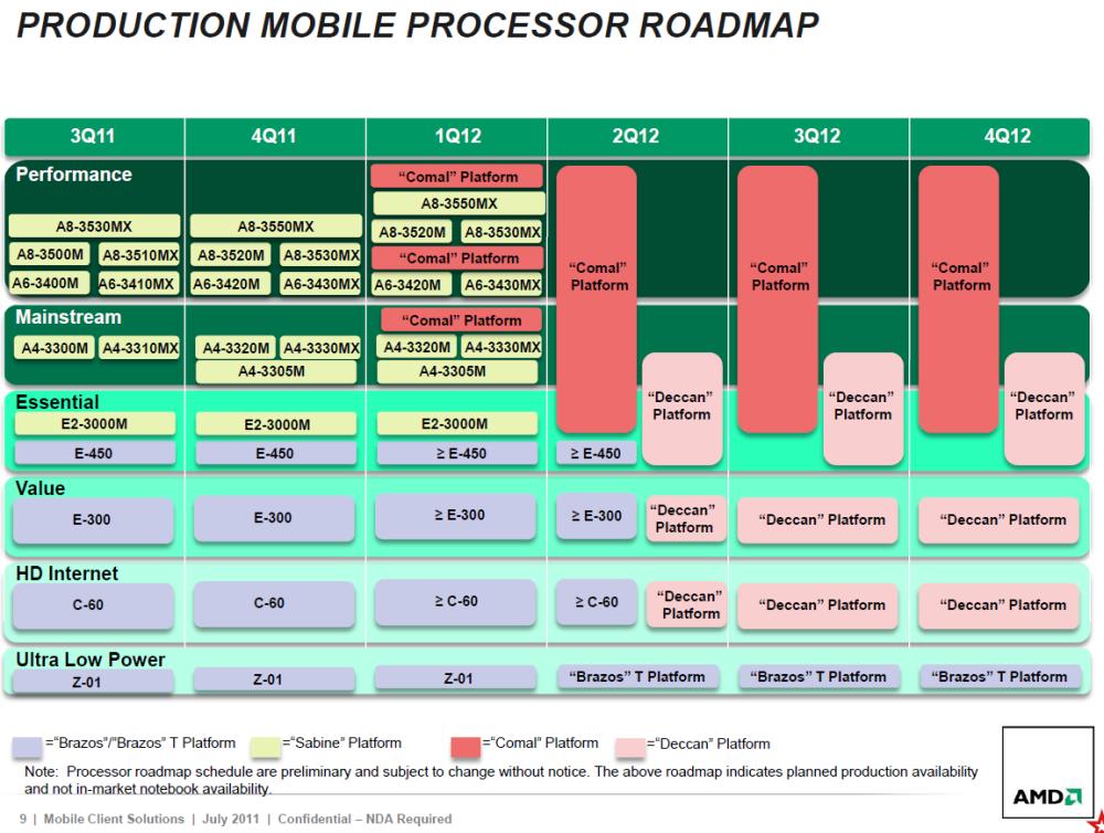 รายชื่อโปรเซสเซอร์แบบโมบายในอนาคตของ AMD