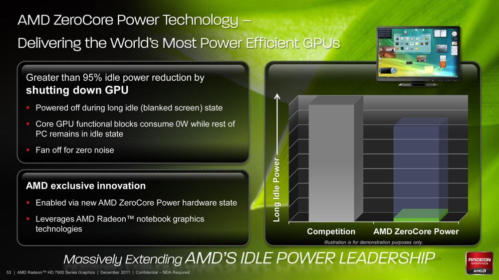 ZeroPower เทคโนโลยีทีี่สามารถลดการใช้พลังงานของการ์ดลงได้ถึง 95%