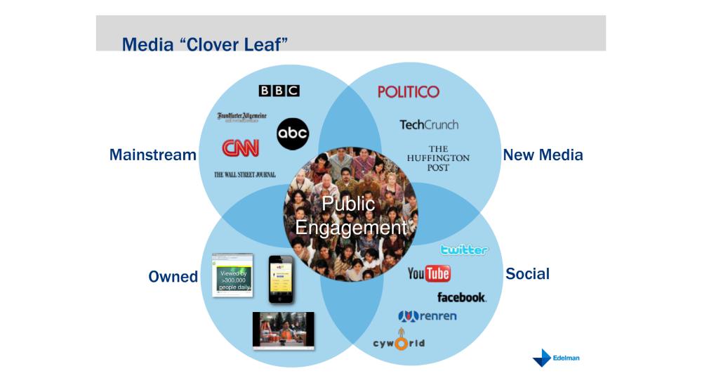 แนวคิด Media Cloverleaf ที่นำเสนอโดย Steve Rubel
