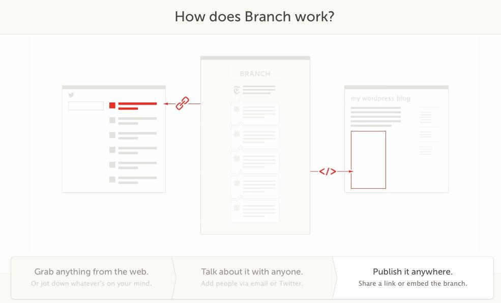 ลักษณะการทำงานของ Branch