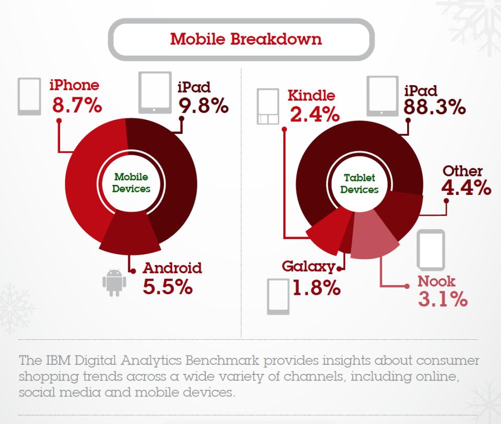 ข้อมูลจาก IBM ระบุว่าอุปกรณ์ iOS ยังครองส่วนแบ่งผู้ใช้ที่ซื้อสินค้าออนไลน์มากกว่า Android