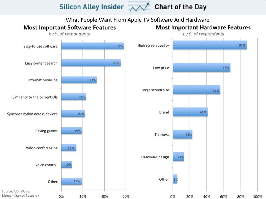 ข้อมูลจาก AlphaWise และ Morgan Stanley ที่ระบุว่าผู้บริโภคต้องการหน้าจอคุณภาพสูงและระบบการค้นหาที่ง่าย หาก Apple สามารถสนองความต้องการนี้ได้ การรุกเข้าสู่ตลาดโทรทัศน์ก็คงไม่ยากเกินไป