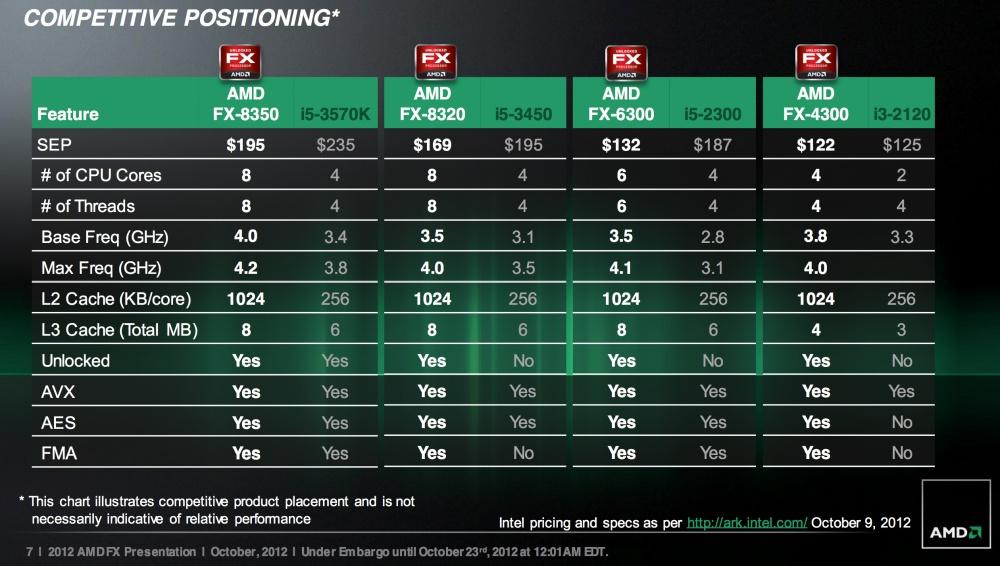 ตารางแสดงรายละเอียดชิพ AMD FX รุ่นที่สองพร้อมสเปคและราคาเมื่อเทียบกันเองและกับคู่แข่ง