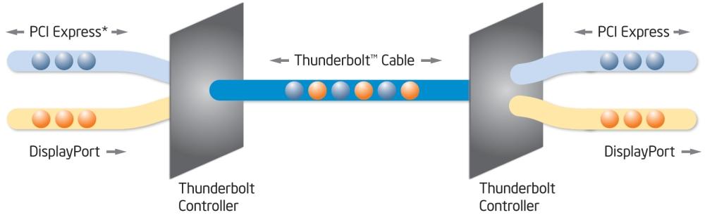 ลักษณะการทำงานของ Thunderbolt เห็นได้ว่าในภาพจะมีคอนโทรลเลอร์ทำหน้าที่รวมข้อมูลที่มาจากโปรโตคอล PCI Express และ DisplayPort ไว้ด้วยกัน ก่อนที่จะไปแยกอีกทีตรงอุปกรณ์ปลายทาง