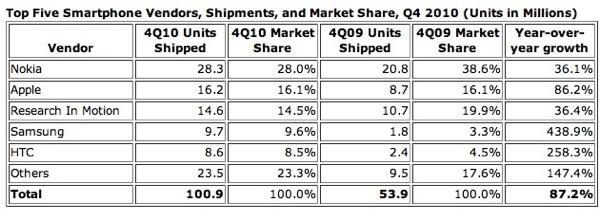 ตารางผลการสำรวจของ IDC ที่ชี้ให้เห็นว่า ยอดจำหน่ายของสมาร์ทโฟนในไตรมาสที่แล้วเติบโตขึ้นแบบปีต่อปีราว 87.2% เลยทีเดียว