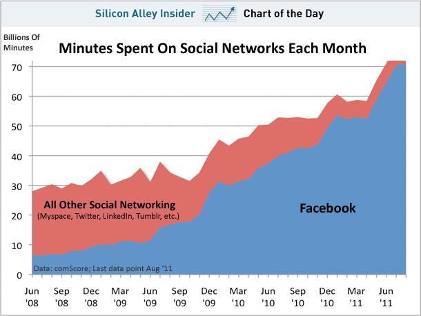 รายงานจาก comScore ชี้ให้เห็นว่าผู้คนใช้เวลาบน facebook มากกว่าเครือข่ายสังคมอื่นรวมกัน