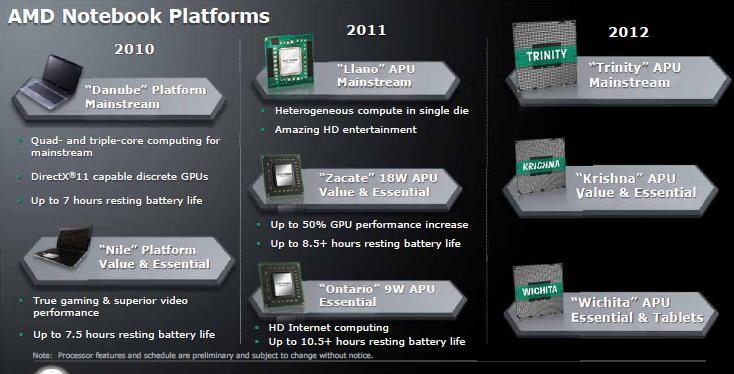 ภาพสไลด์ที่แสดงชิพรุ่นต่างๆ สำหรับแพลตฟอร์มโมบายจาก AMD ในปีนี้และปีหน้า