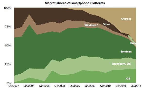 ข้อมูลจากเว็บไซต์ asymco แสดงให้เห็นถึงส่วนแบ่งตลาดของ Windows Phone และ Symbian ที่น้อยลงเรื่อยๆ เมื่อเวลาผ่านไป