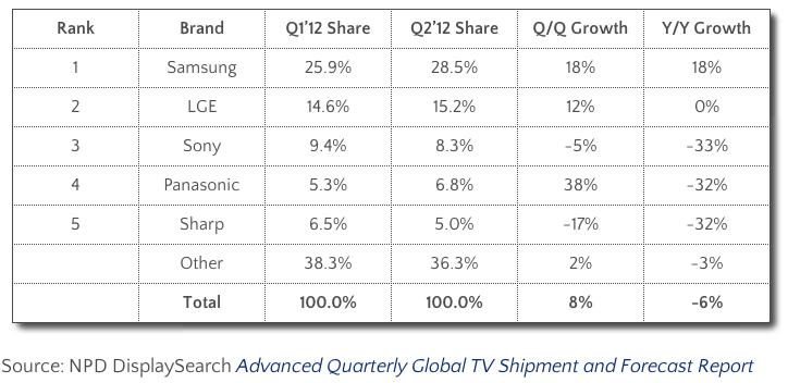 ข้อมูลจาก NPD DisplaySearch ที่แสดงส่วนแบ่งตลาดโทรทัศน์ทั่วโลก โดยจะเห็นว่า Samsung สามารถครองส่วนแบ่งไปได้กว่าหนึ่งในสี่ ขณะที่ LG ซึ่งเป็นอันดับสองนั้นสามารถทำได้เพียงร้อยละ 15