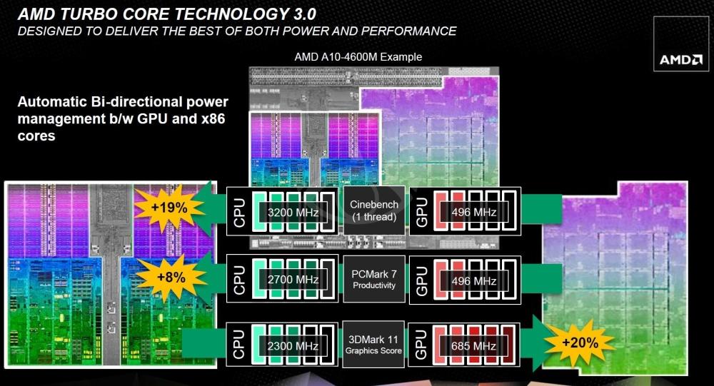 Turbo Core 3.0 ได้ทั้งแรงและประหยัดพลังงาน