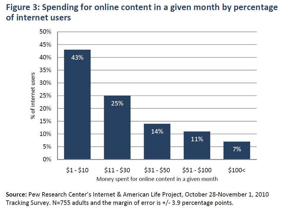 กราฟแท่งที่แสดงข้อมูลอย่างชัดเจนว่า ผู้บริโภคส่วนมากยอมจ่ายเงินเพียงราว $10 ต่อเดือนเท่านั้นในการซื้อคอนเท้นท์ออนไลน์