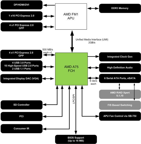 ภาพอธิบายความสัมพันธ์ระหว่างเอพียู และ Fusion Controller Hub (FCH)
