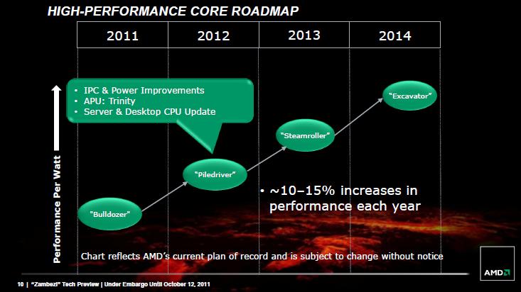 เป้าหมายของ AMD คือการเพิ่มประสิทธิภาพของสถาปัตยกรรมให้มากขึ้นราว 10-15% ทุกปี
