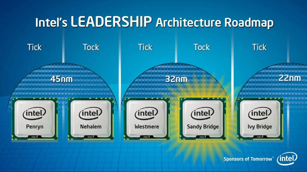 ภาพที่ 1 แสดงให้เห็นถึงกลยุทธ์ tick-tock ของ Intel ในการออกซีพียูรุ่นใหม่ๆ