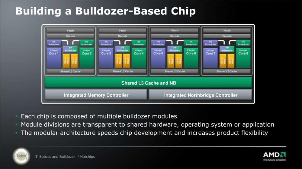 ภาพที่ 2 แสดงภาพภายในซีพียูแบบแปดแกนที่ใช้สถาปัตยกรรม Bulldozer จะเห็นได้ว่าภายในจะมีโมดูลทั้งหมดสี่ชุด นอกจากนั้นจะเห็นว่าแต่ละโมดูลนั้นจะแบ่งปันใช้แคชระดับสามร่วมกัน