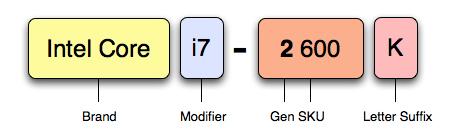 ภาพที่ 3 แสดงความหมายของเลขแต่ละตัวของซีพียู Sandy Bridge
