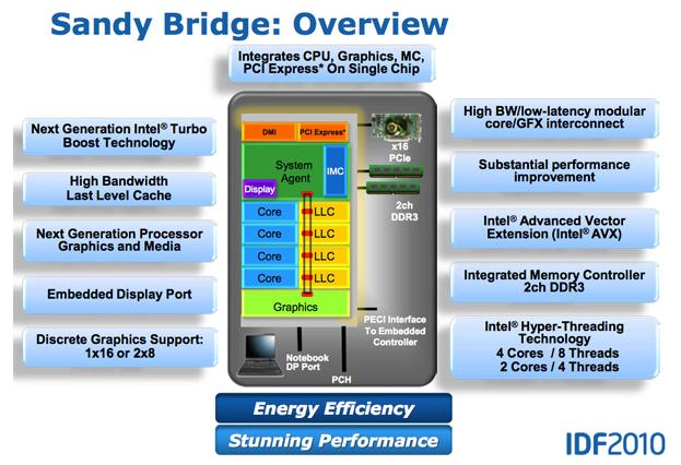 ภาพที่ 5 แสดงโครงสร้างในภาพรวมของ Sandy Bridge