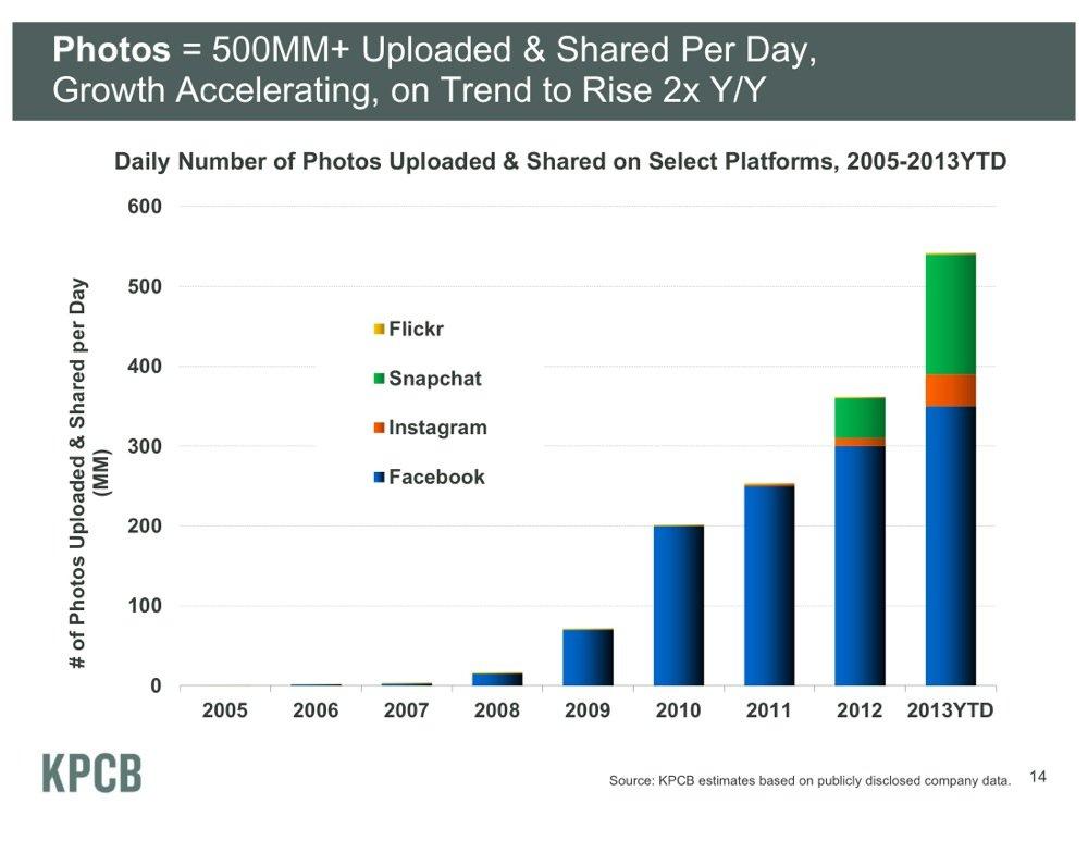 กราฟจาก KPCB ที่แสดงปริมาณแชร์ภาพออนไลน์ที่เพิ่มขึ้นในทุกปี ให้สังเกตการณ์เติบโตของ Snapchat ที่รั้งท้ายเพียง facebook กับ Instagram เท่านั้น