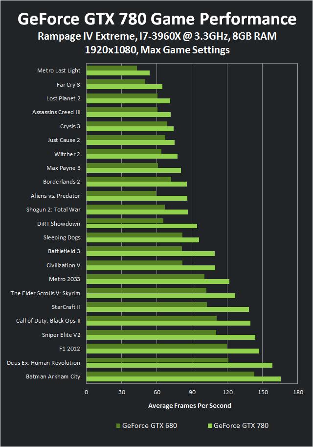 กราฟแสดงประสิทธิภาพของ Geforce GTX 780