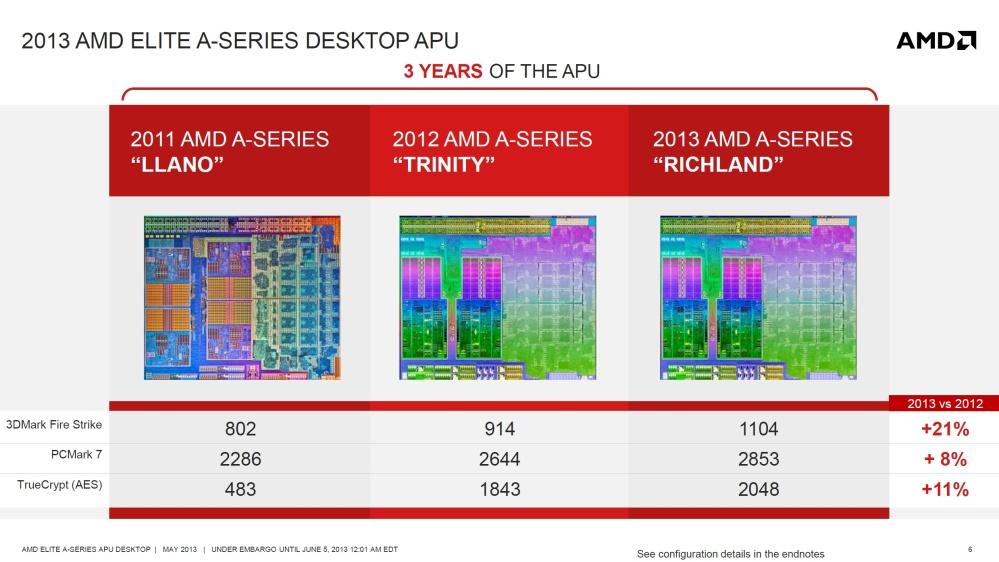 ข้อมูลจาก AMD เปรียบเทียบเอพียูทั้ง 3 รุ่น จะเห็นได้ว่า Richland มีประสิทธิภาพดีกว่า Trinity จริง แต่ไม่มากนัก