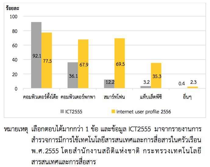 ร้อยละของผู้ตอบแบบสำรวจพฤติกรรมผู้ใข้อินเทอร์เน็ตในประเทศไทย ปี 2556 ที่จัดทำโดยสำนักงานพัฒนาธุรกรรมทางอิเล็กทรอนิกส์ (องค์การมหาชน) เปรียบเทียบตามอุปกรณ์ที่ใช้ในการเข้าถึงอินเทอร์เน็ต ปี 2555-2556