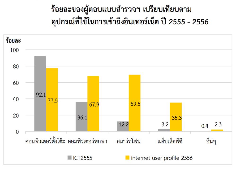 รายงาน ICT 2555 เทียบกับ Internet user profile 2556 ของ สพธอ. แสดงให้เห็นสัดส่วนการใช้สมาร์ทโฟนและแท็บเล็ตพีซีของคนไทยในการเข้าถึงอินเทอร์เน็ตที่มากขึ้นภายในระยะเวลาเพียงปีเดียว
