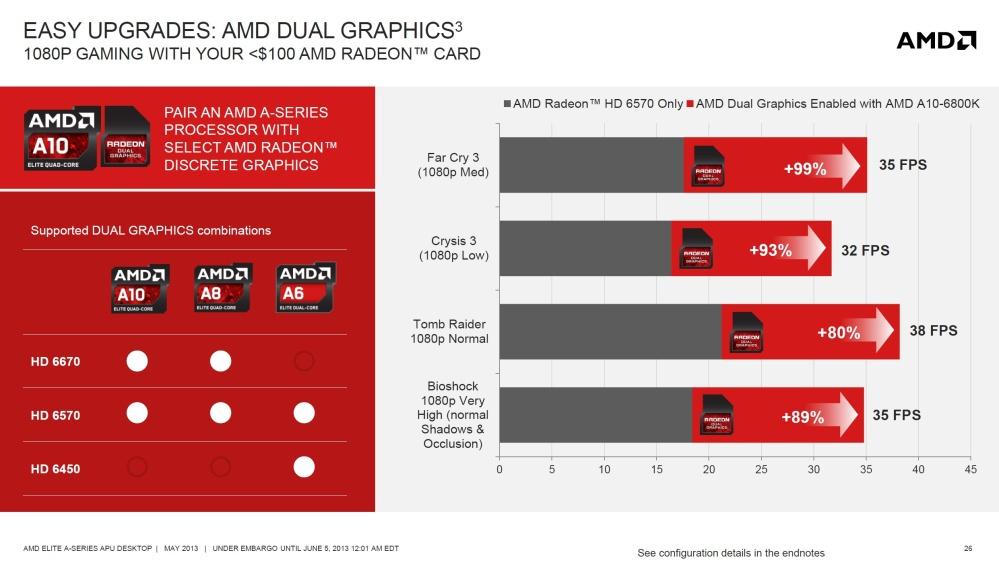 แม้ว่า Richland จะมีประสิทธิภาพการประมวลผลกราฟิกดีขึ้น แต่ AMD เองก็แนะนำให้ใช้งานร่วมกับการ์ดกราฟิกแยกเพื่อประสิทธิภาพที่แรงกว่า